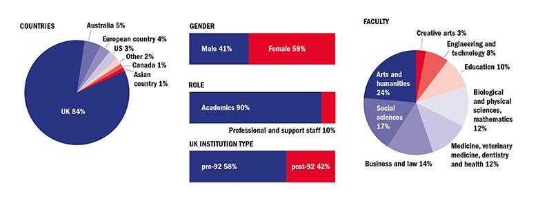 The Teaching Survey: University lecturer's attitudes towards teaching.