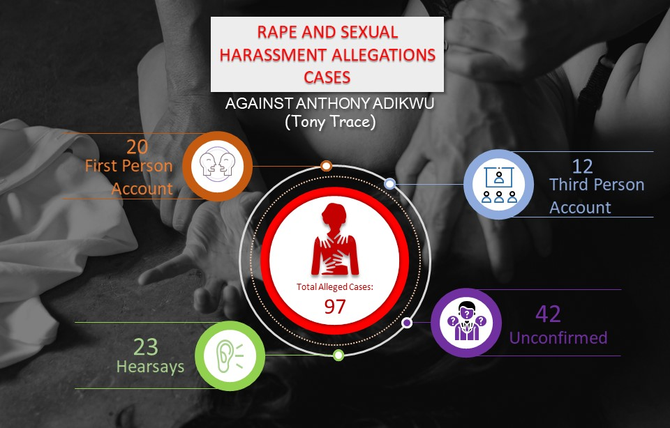 Number of rape cases against Anthony Adikwu (Tony Trace)